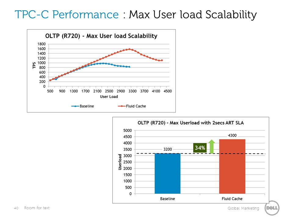 TPC-C Performance : Max User load Scalability