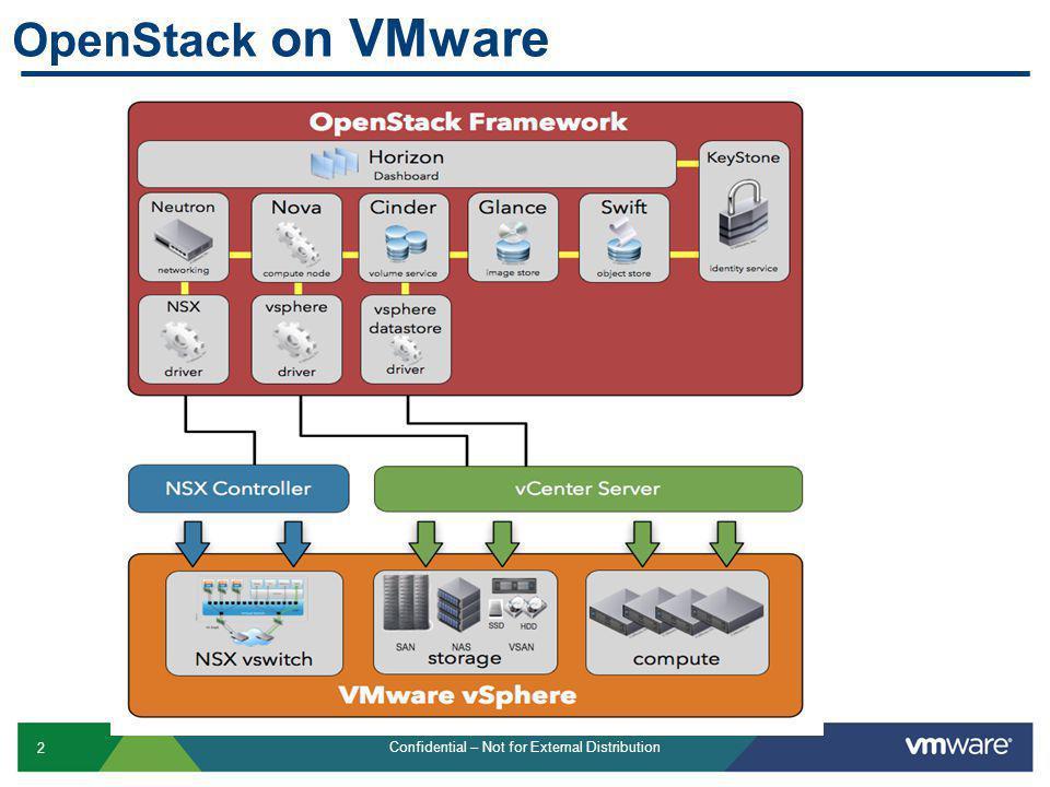 OpenStack on VMware