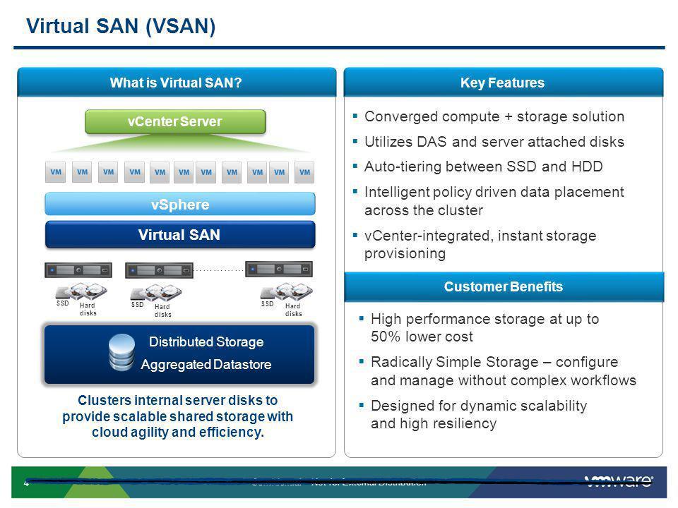 Virtual SAN (VSAN) Converged compute + storage solution