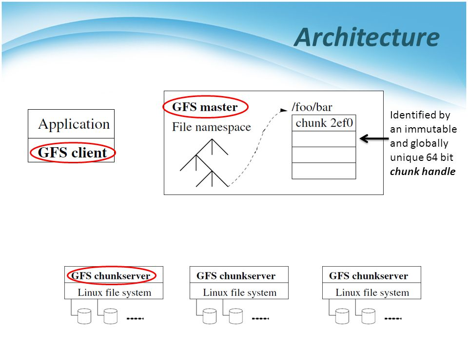 Architecture Identified by an immutable and globally unique 64 bit