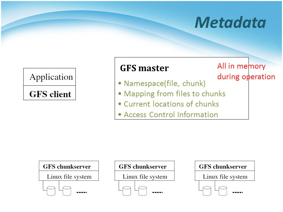 Metadata GFS master All in memory during operation