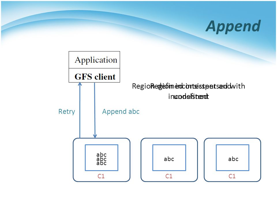 Append Region defined interspersed with inconsistent