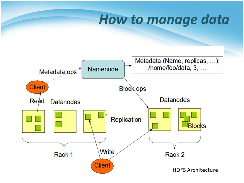 How to manage data HDFS Architecture
