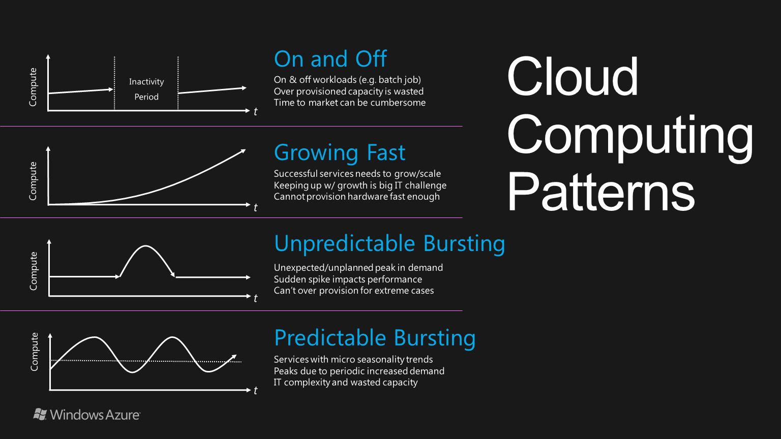 Cloud Computing Patterns