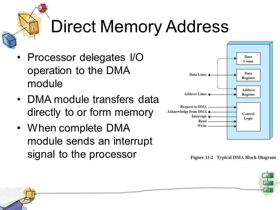 Direct Memory Address Processor delegates I/O operation to the DMA module. DMA module transfers data directly to or form memory.