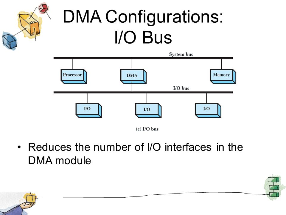 DMA Configurations: I/O Bus