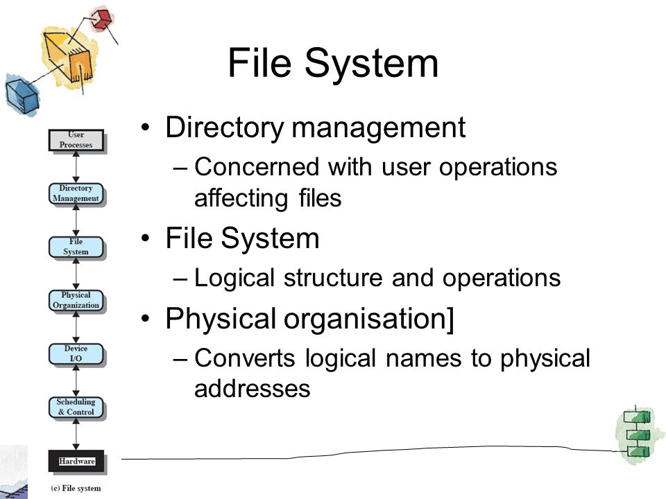 File System Directory management File System Physical organisation]