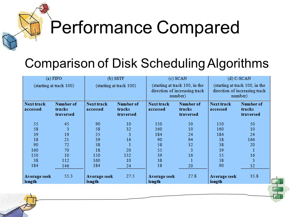Performance Compared Comparison of Disk Scheduling Algorithms T