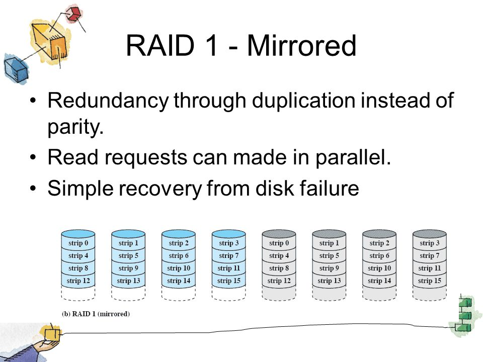 RAID 1 - Mirrored Redundancy through duplication instead of parity.