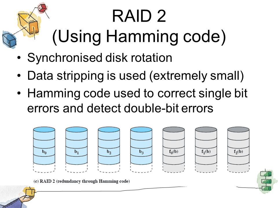 RAID 2 (Using Hamming code)
