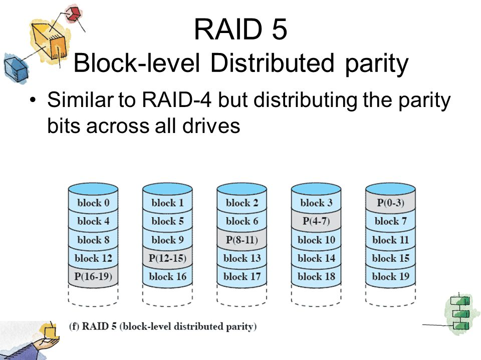 RAID 5 Block-level Distributed parity