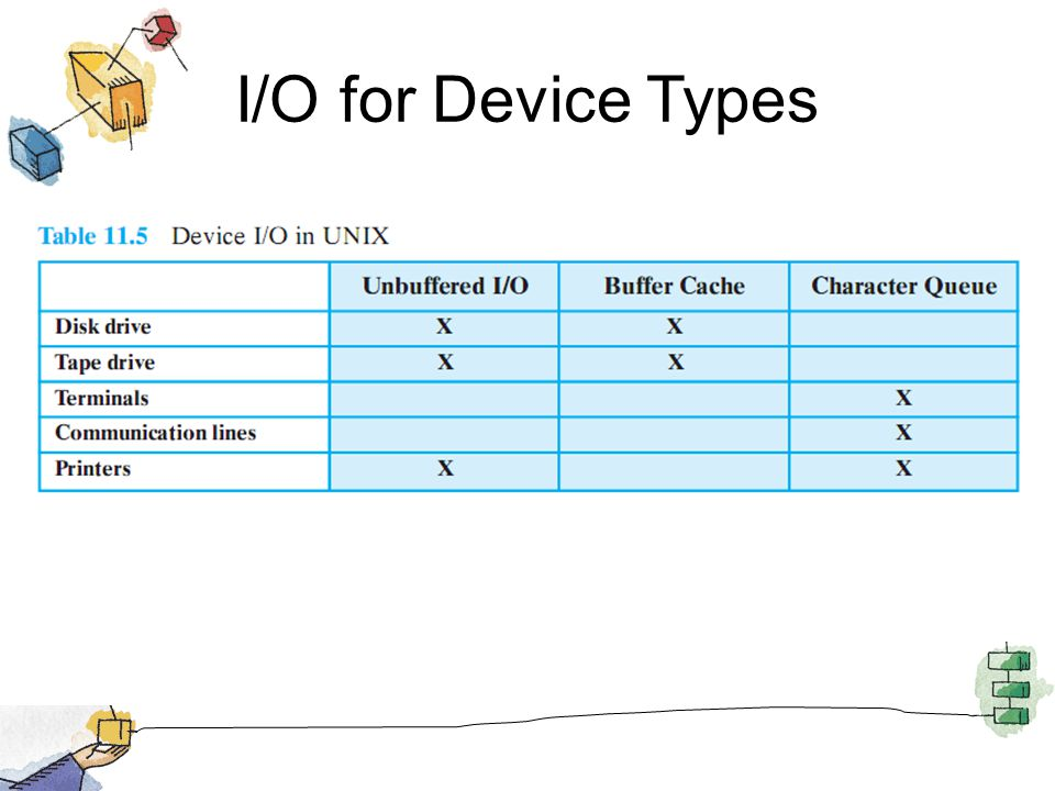 I/O for Device Types This figure shows the types of I/O suited to each type of device.
