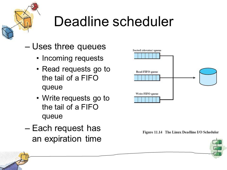 Deadline scheduler Uses three queues