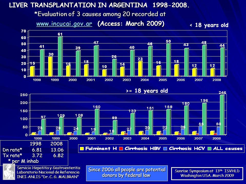 LIVER TRANSPLANTATION IN ARGENTINA 1998-2008.