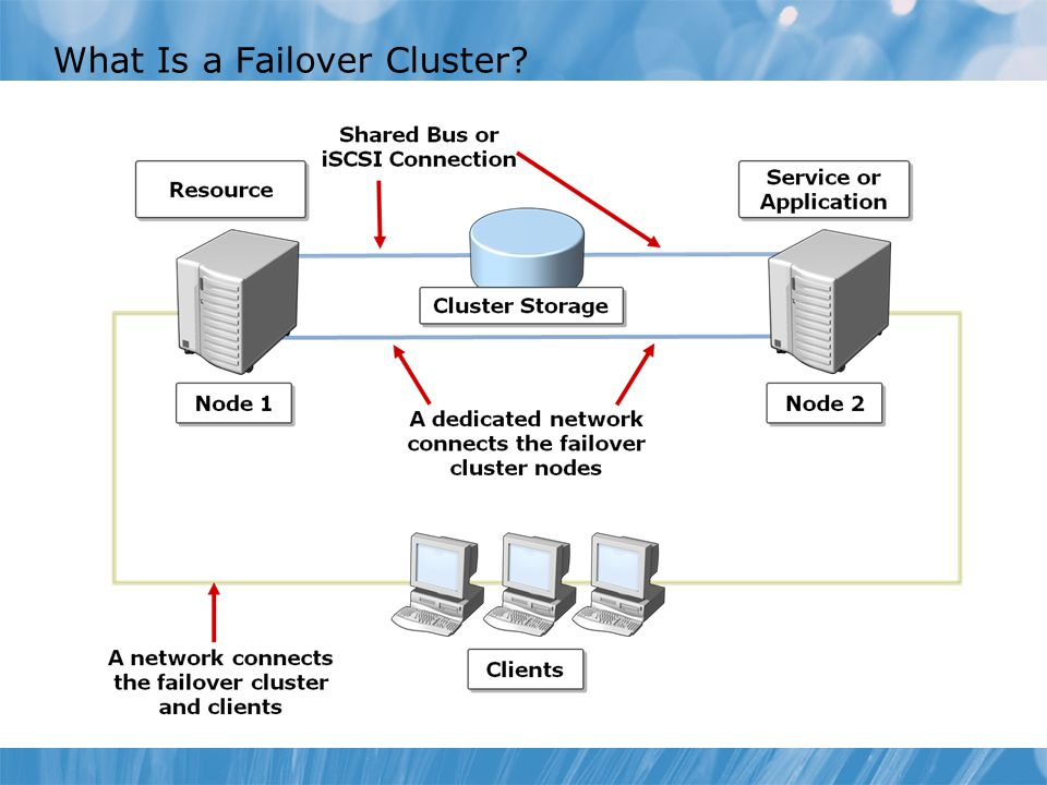 What Is a Failover Cluster