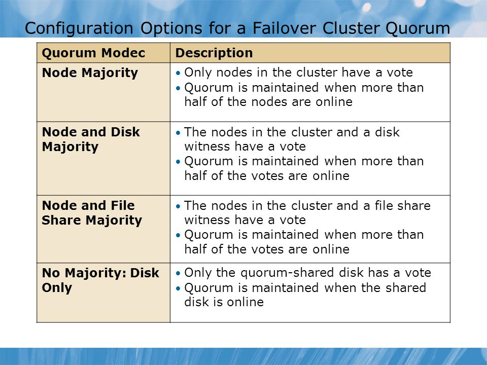 Configuration Options for a Failover Cluster Quorum
