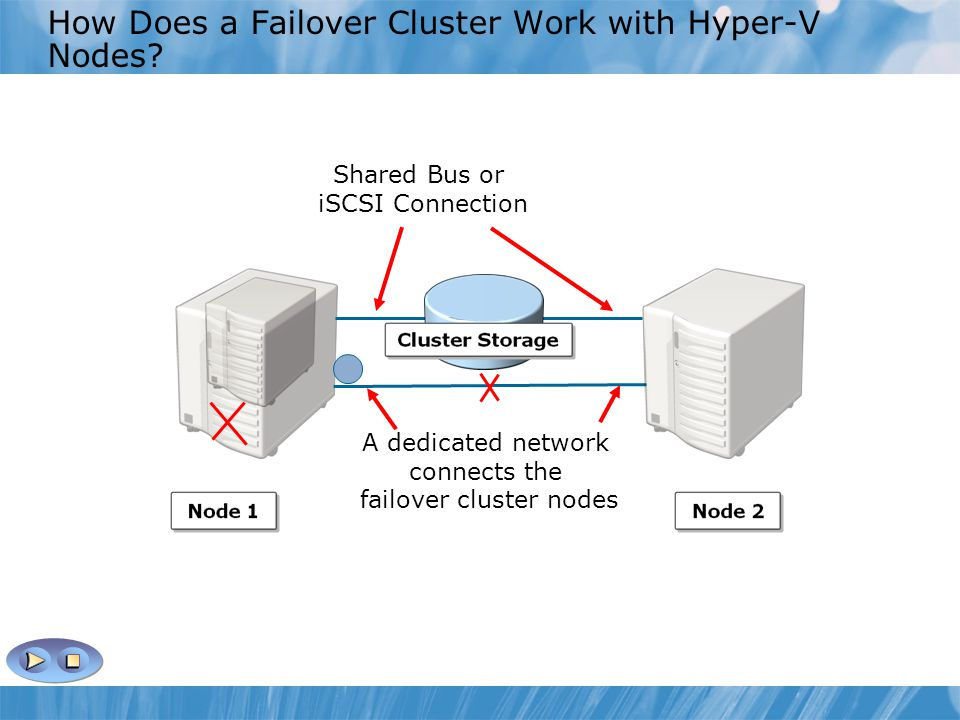 How Does a Failover Cluster Work with Hyper-V Nodes
