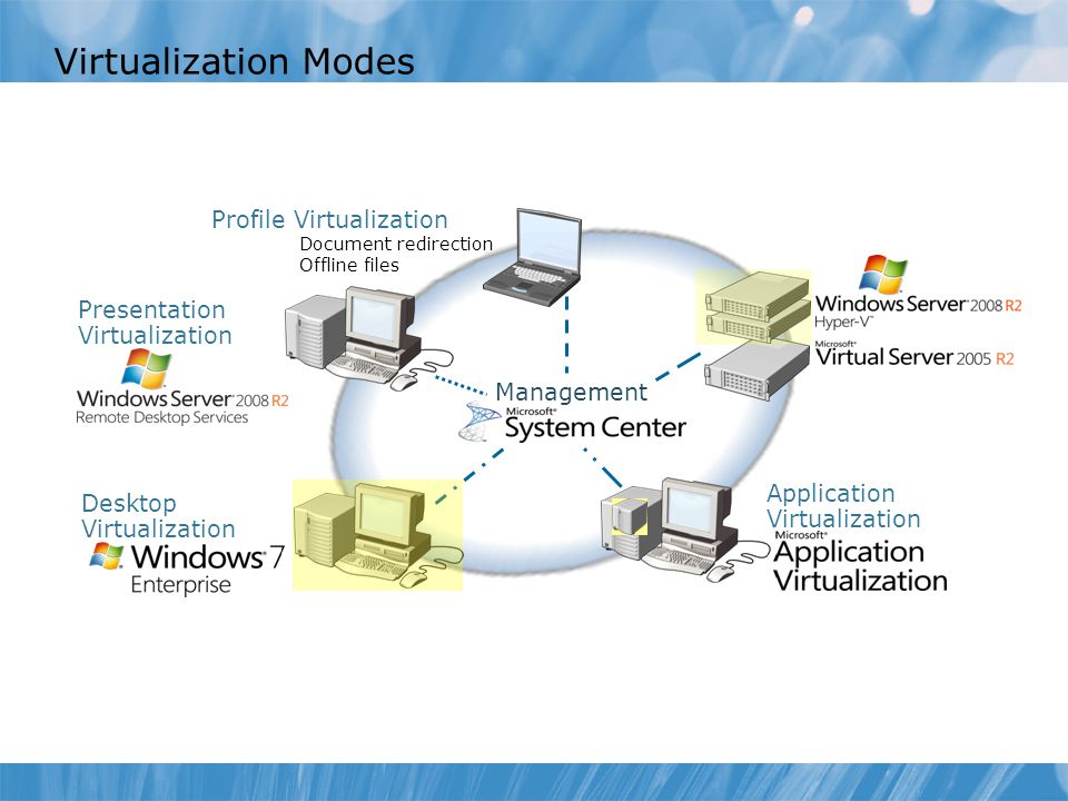 Virtualization Modes Profile Virtualization