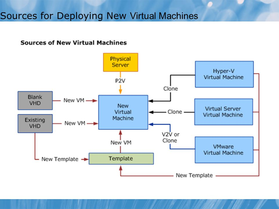 Sources for Deploying New Virtual Machines