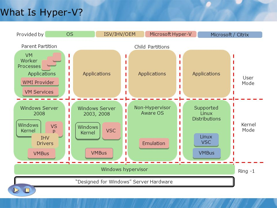 What Is Hyper-V Provided by OS ISV/IHV/OEM Microsoft Hyper-V