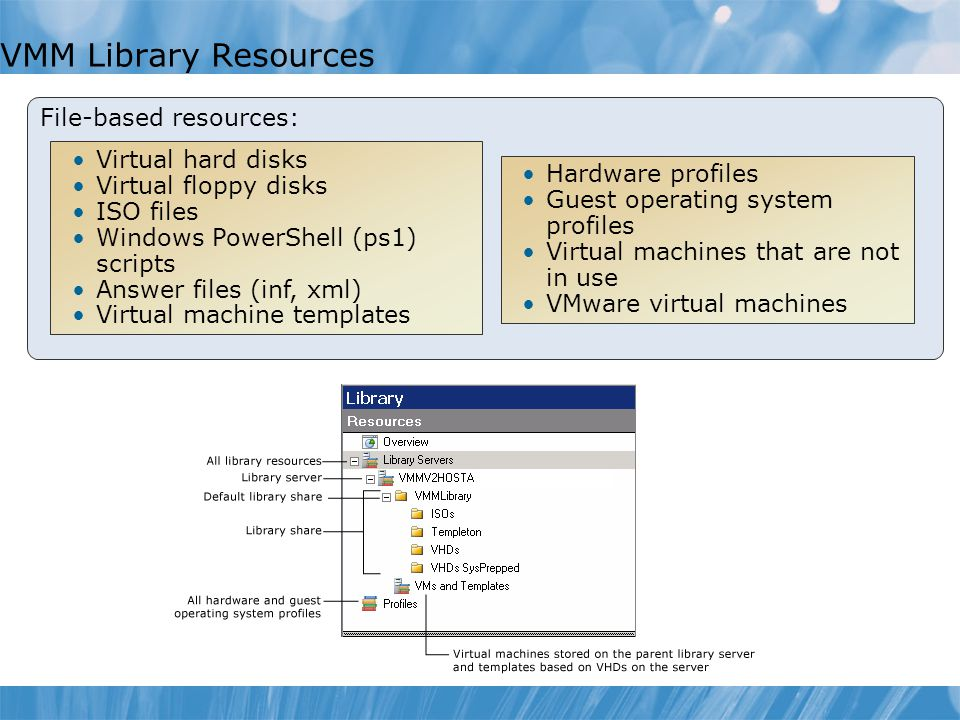 VMM Library Resources File-based resources: Virtual hard disks