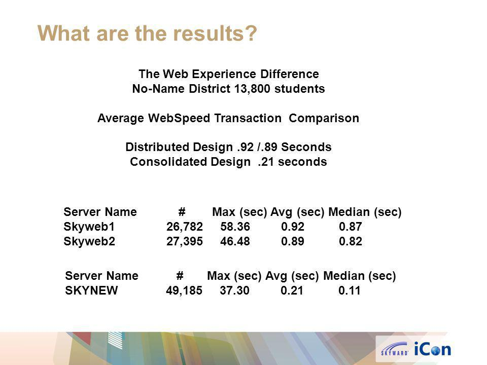 What are the results The Web Experience Difference