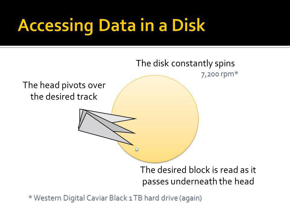 Accessing Data in a Disk