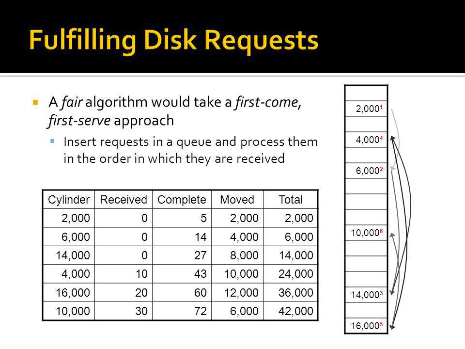 Fulfilling Disk Requests