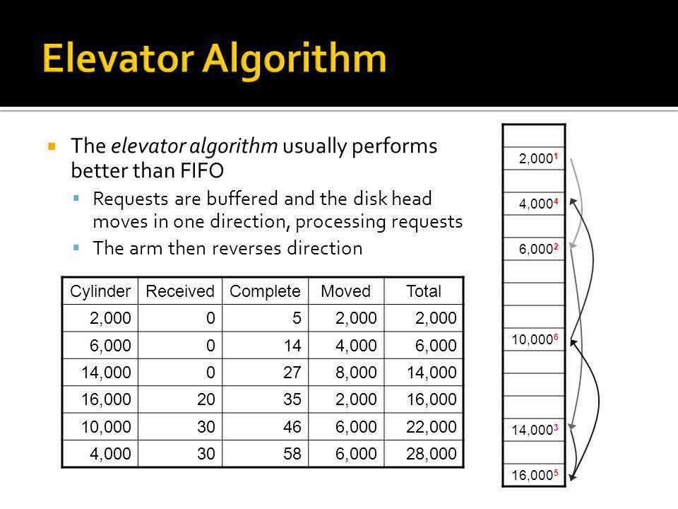 Elevator Algorithm The elevator algorithm usually performs better than FIFO.