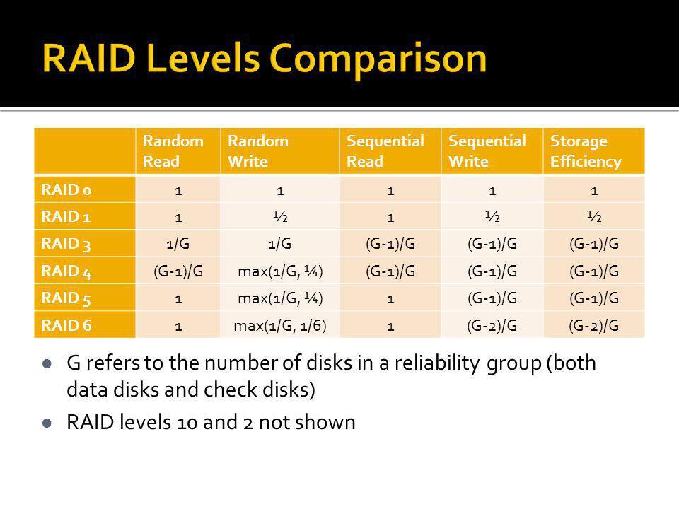 RAID Levels Comparison