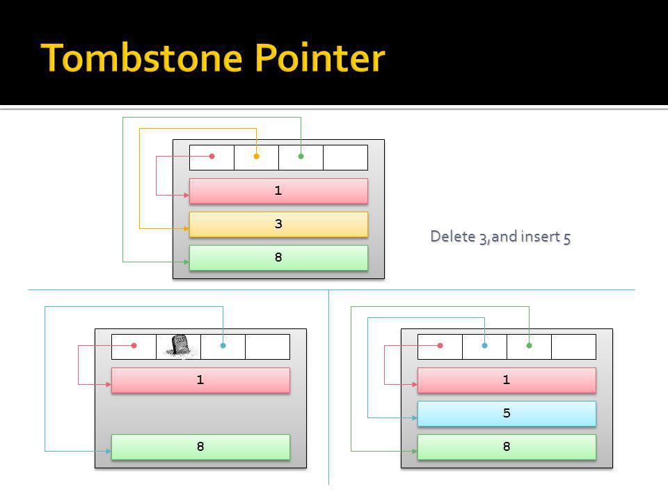 Tombstone Pointer 1 3 Delete 3, and insert 5 8 1 1 1 5 8 8