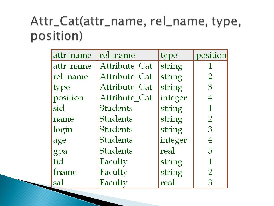 Attr_Cat(attr_name, rel_name, type, position)