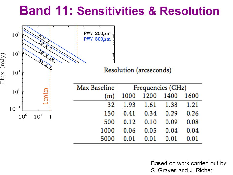 Band 11: Sensitivities & Resolution