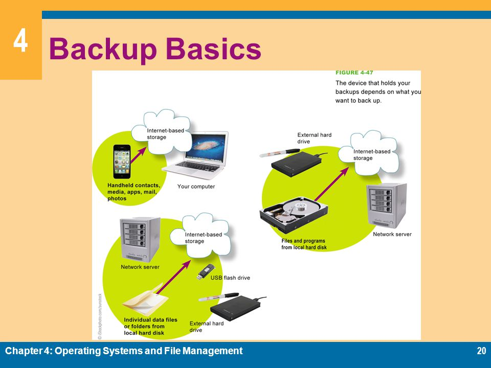 Backup Basics Chapter 4: Operating Systems and File Management