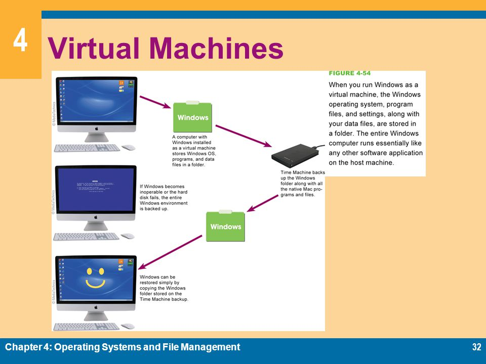 Virtual Machines Chapter 4: Operating Systems and File Management