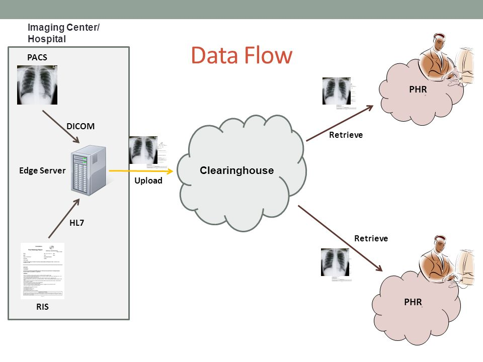 Data Flow PHR‏ Clearinghouse PHR ‏ Imaging Center/ Hospital PACS DICOM