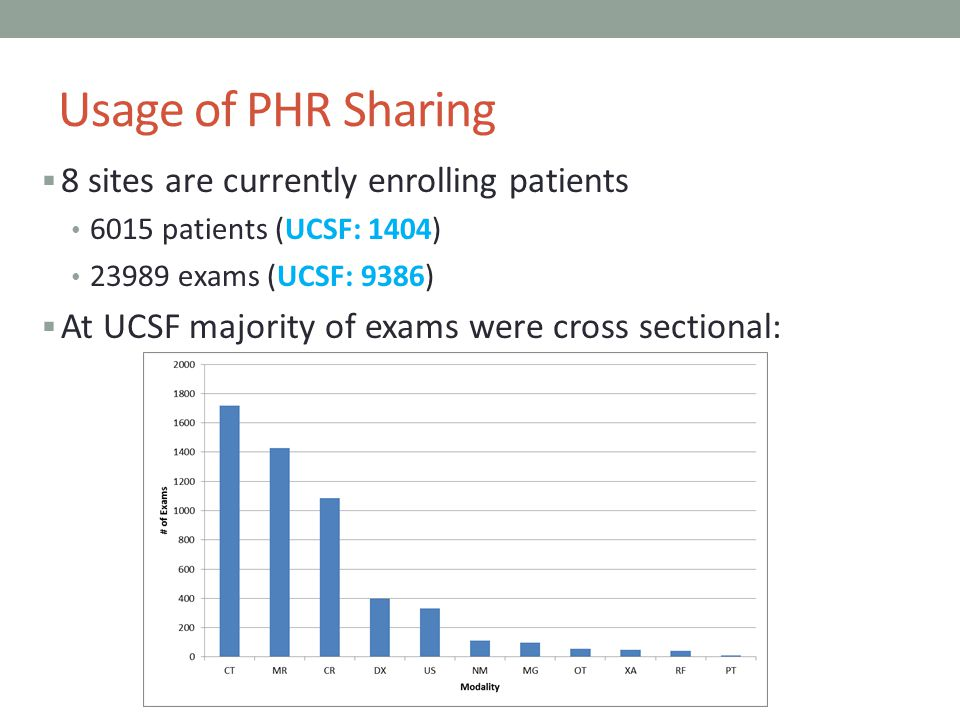 Usage of PHR Sharing 8 sites are currently enrolling patients