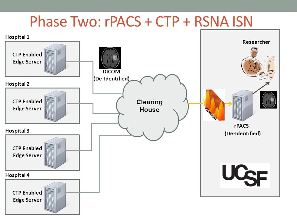 Phase Two: rPACS + CTP + RSNA ISN