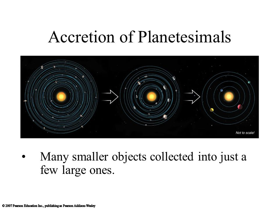 Accretion of Planetesimals