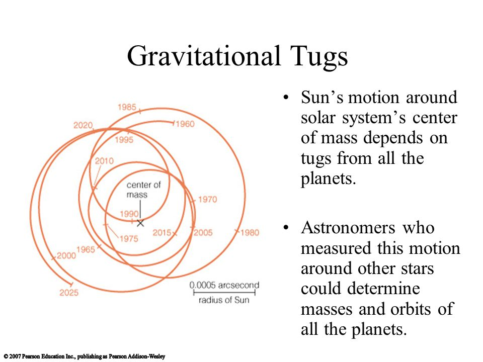 Gravitational Tugs Sun's motion around solar system's center of mass depends on tugs from all the planets.