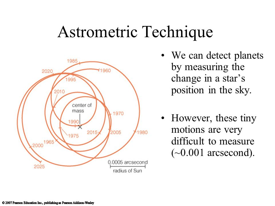 Astrometric Technique