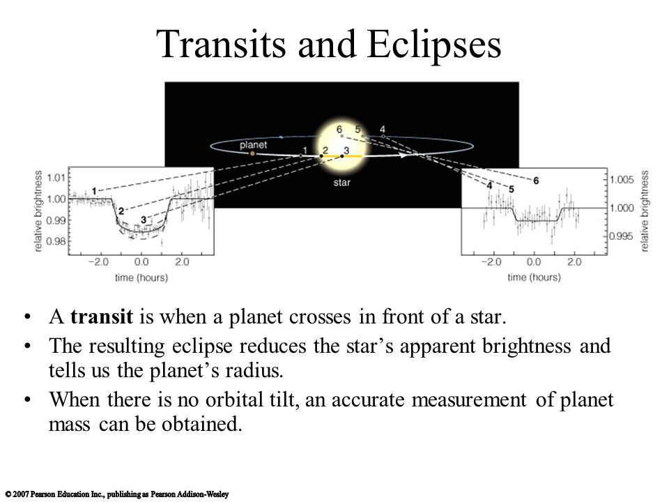 Transits and Eclipses A transit is when a planet crosses in front of a star.