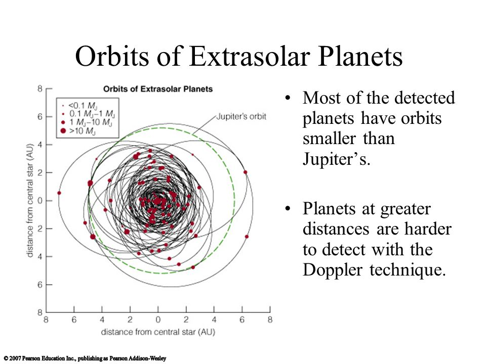 Orbits of Extrasolar Planets