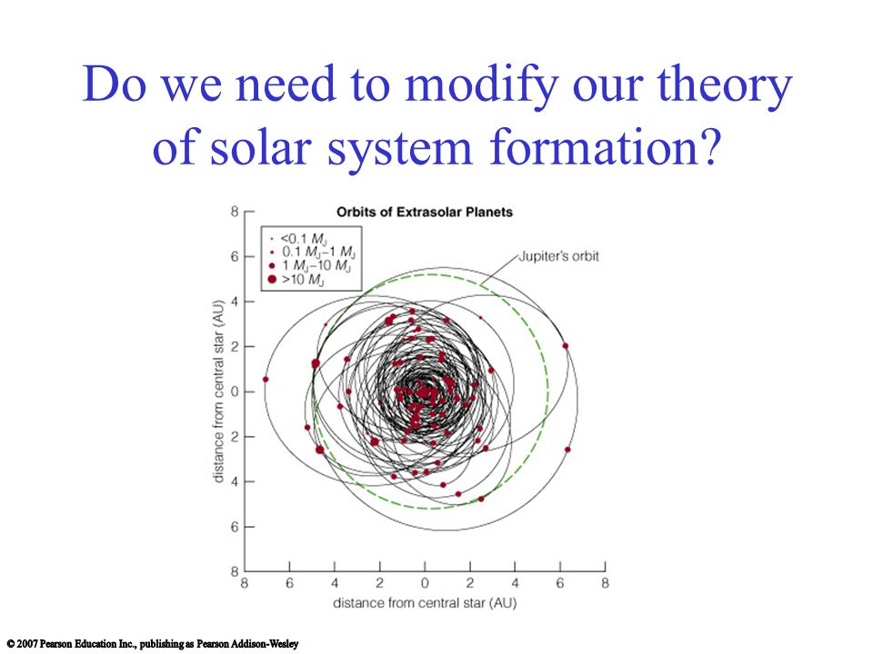 Do we need to modify our theory of solar system formation