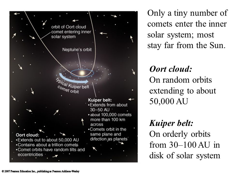 Only a tiny number of comets enter the inner solar system; most stay far from the Sun.