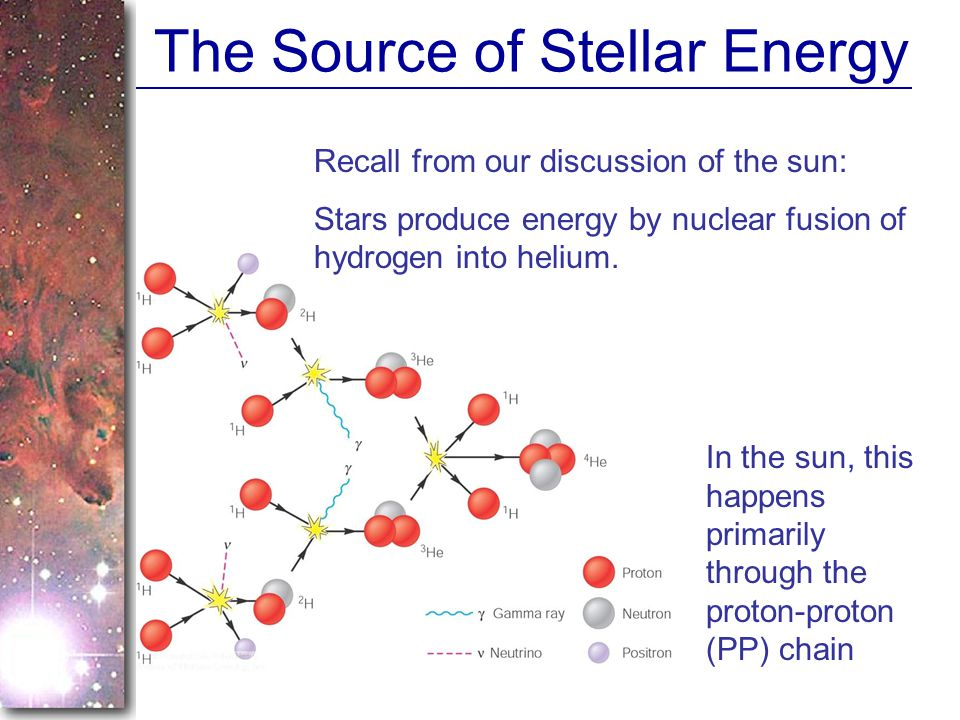 The Source of Stellar Energy