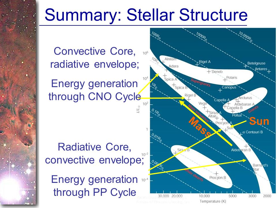 Summary: Stellar Structure