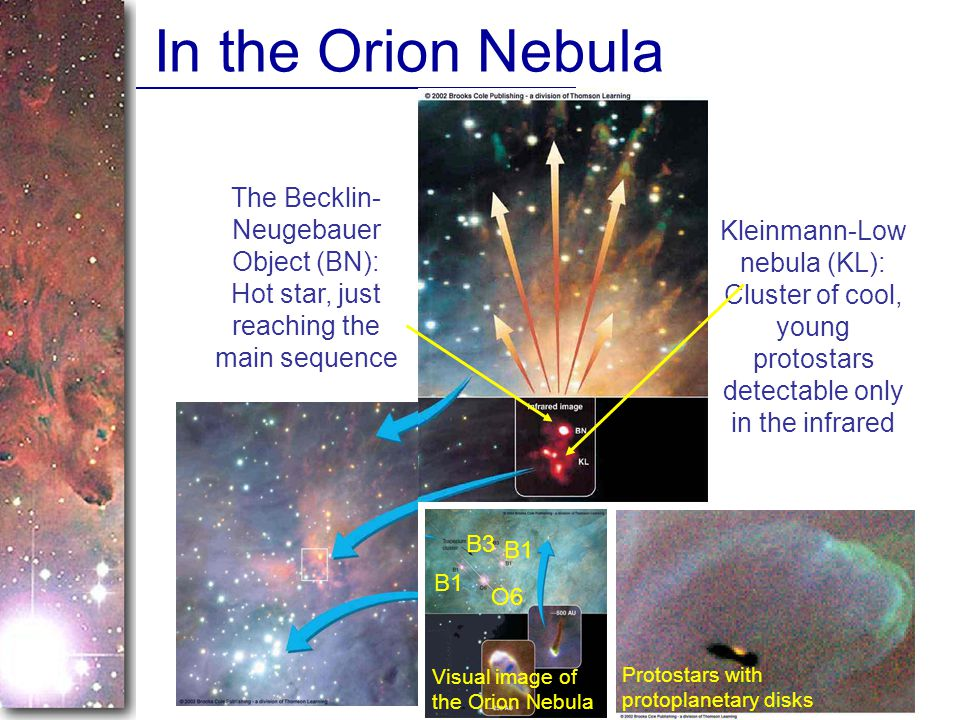 In the Orion Nebula The Becklin-Neugebauer Object (BN): Hot star, just reaching the main sequence.