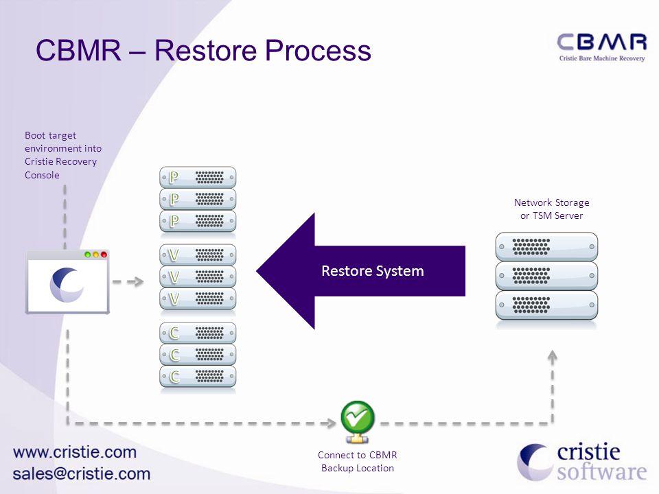CBMR – Restore Process P V C Restore System
