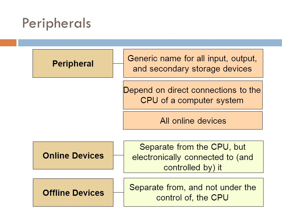 Peripherals Peripheral. Generic name for all input, output, and secondary storage devices.